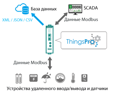 ThingsPro™ Suite 2