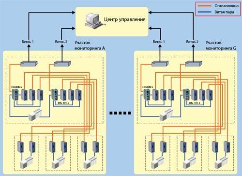 Схема проекта